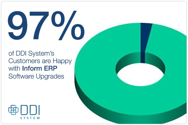97% of DDI system's customers are happy with Inform ERP software upgrades