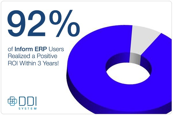 92% of Inform users realized a positive ROI within 3 years