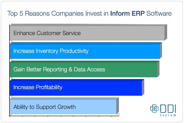Top 5 reasons companies invest in Inform ERP software