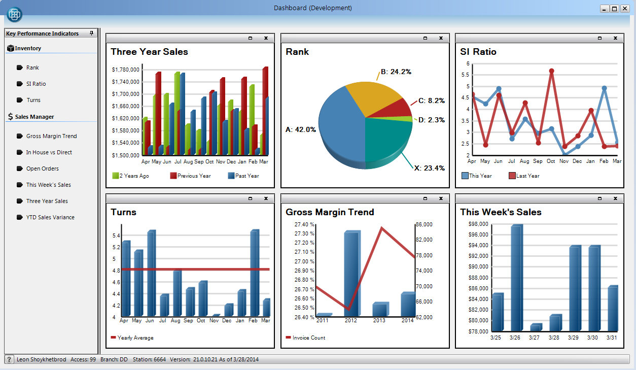 Performance Dashboards in ERP Software
